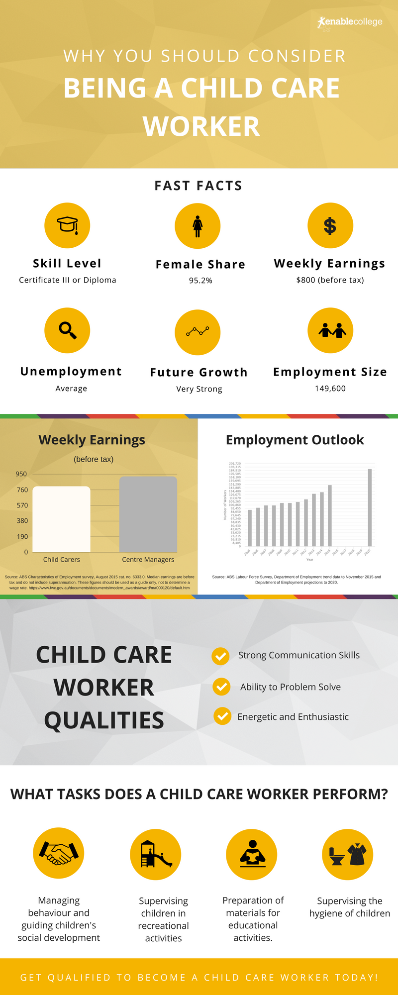 Child Care Worker Career Overview
